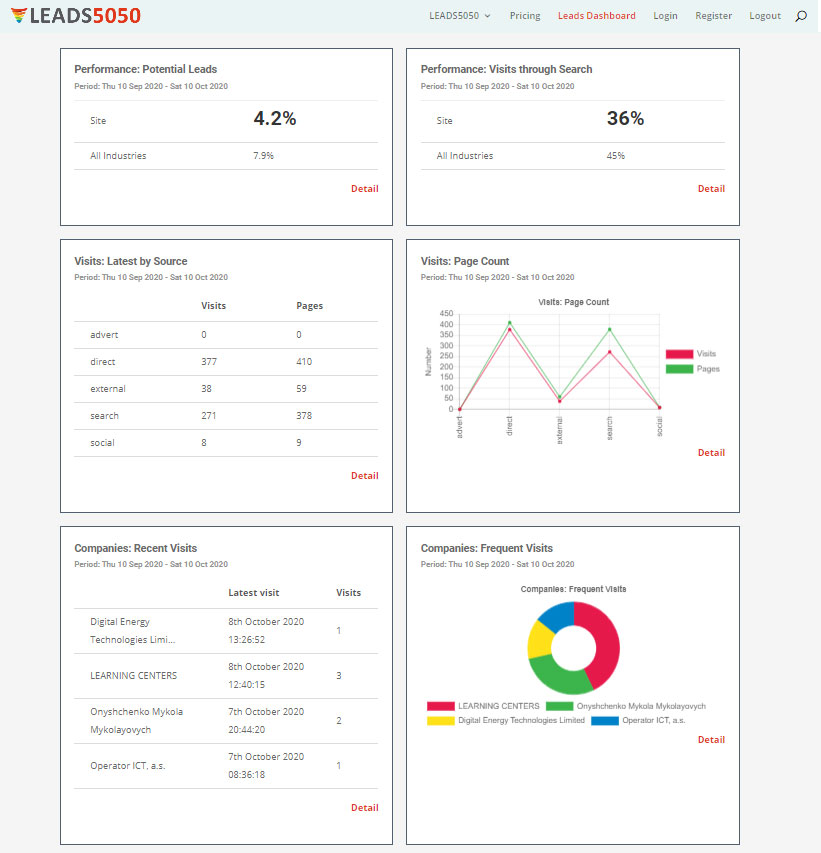 Leads5050 Visit Dashboard